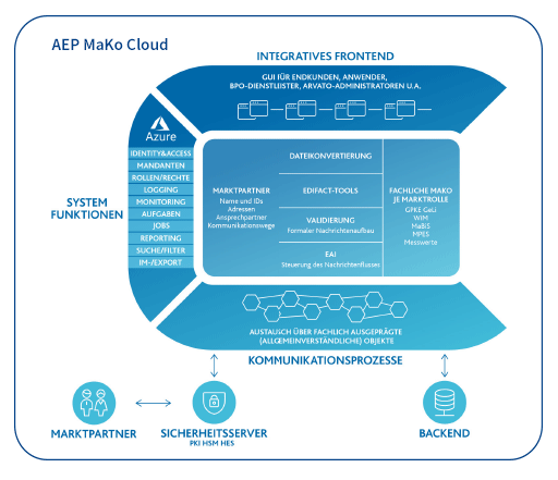 AEP Mako Cloud Arvato Systems